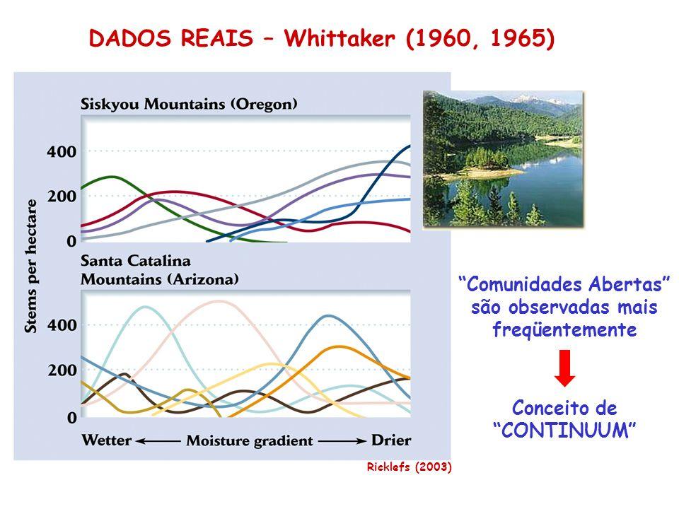 DADOS REAIS – Whittaker (1960, 1965) Comunidades Abertas são observadas mais freqüentemente Conceito de CONTINUUM Ricklefs (2003)