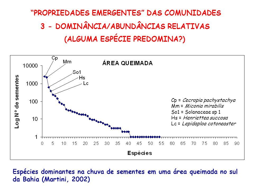 PROPRIEDADES EMERGENTES DAS COMUNIDADES 3 - DOMINÂNCIA/ABUNDÂNCIAS RELATIVAS (ALGUMA ESPÉCIE PREDOMINA?) Espécies dominantes na chuva de sementes em u