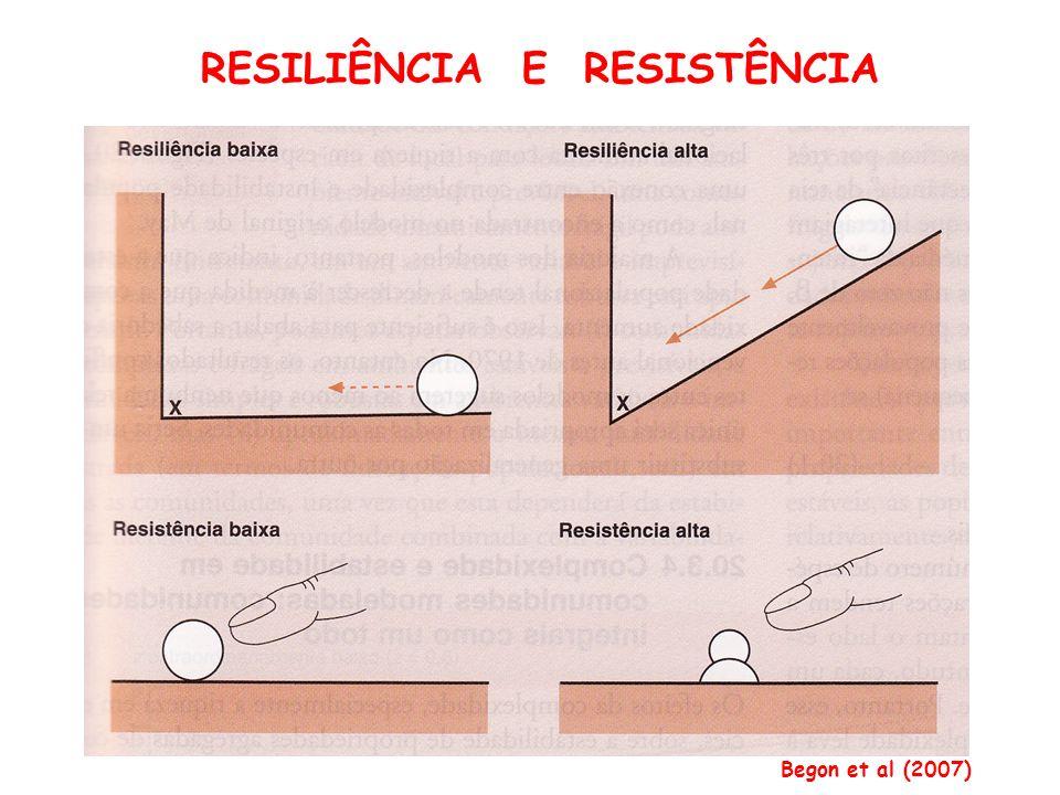 RESILIÊNCIA E RESISTÊNCIA Begon et al (2007)