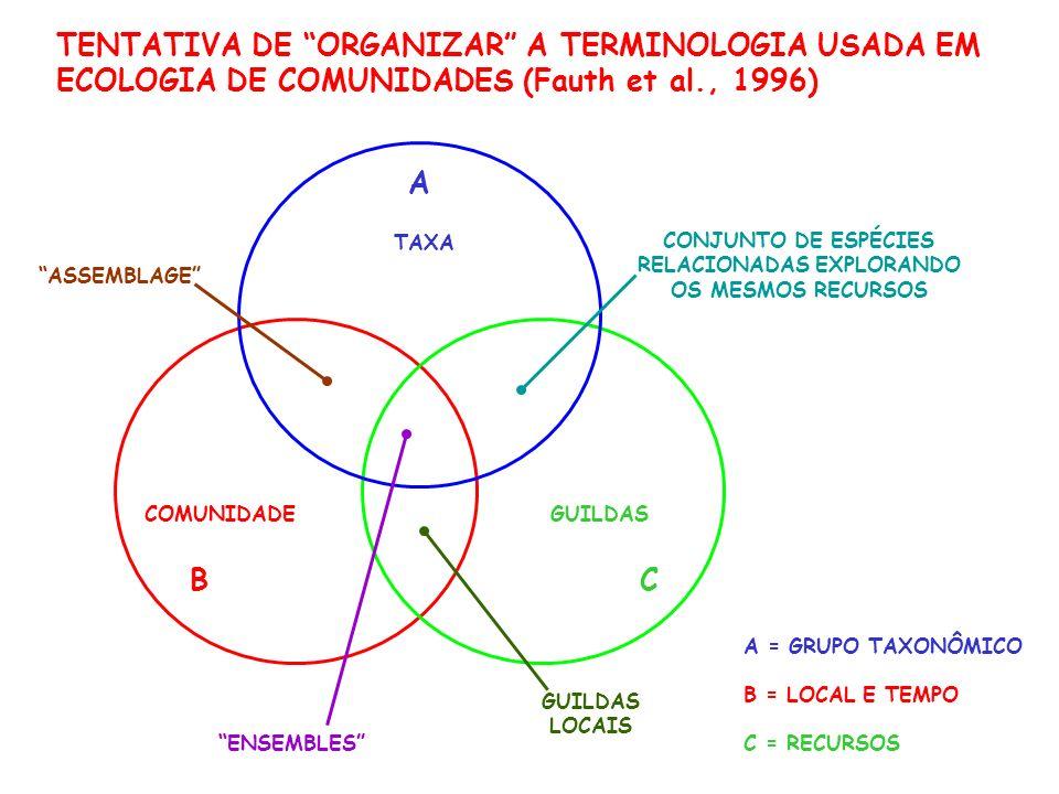CONJUNTO DE ESPÉCIES RELACIONADAS EXPLORANDO OS MESMOS RECURSOS GUILDASCOMUNIDADE TAXA ENSEMBLES ASSEMBLAGE GUILDAS LOCAIS A BC A = GRUPO TAXONÔMICO B