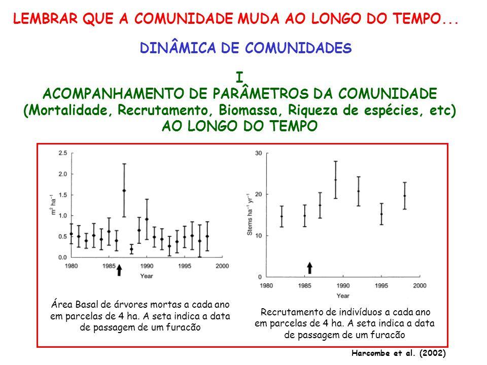 LEMBRAR QUE A COMUNIDADE MUDA AO LONGO DO TEMPO... DINÂMICA DE COMUNIDADES I ACOMPANHAMENTO DE PARÂMETROS DA COMUNIDADE (Mortalidade, Recrutamento, Bi