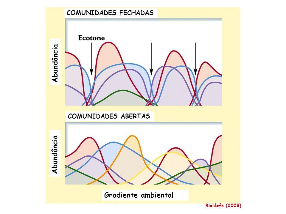 COMUNIDADES FECHADAS COMUNIDADES ABERTAS Gradiente ambiental Abundância Ricklefs (2003)