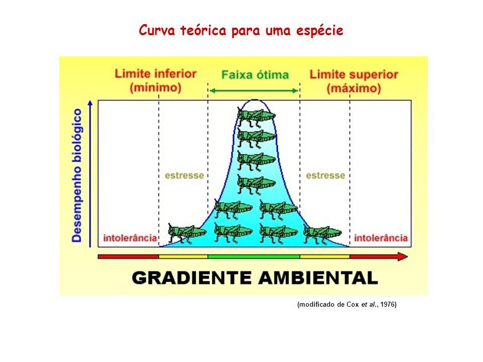 (modificado de Cox et al., 1976) Curva teórica para uma espécie