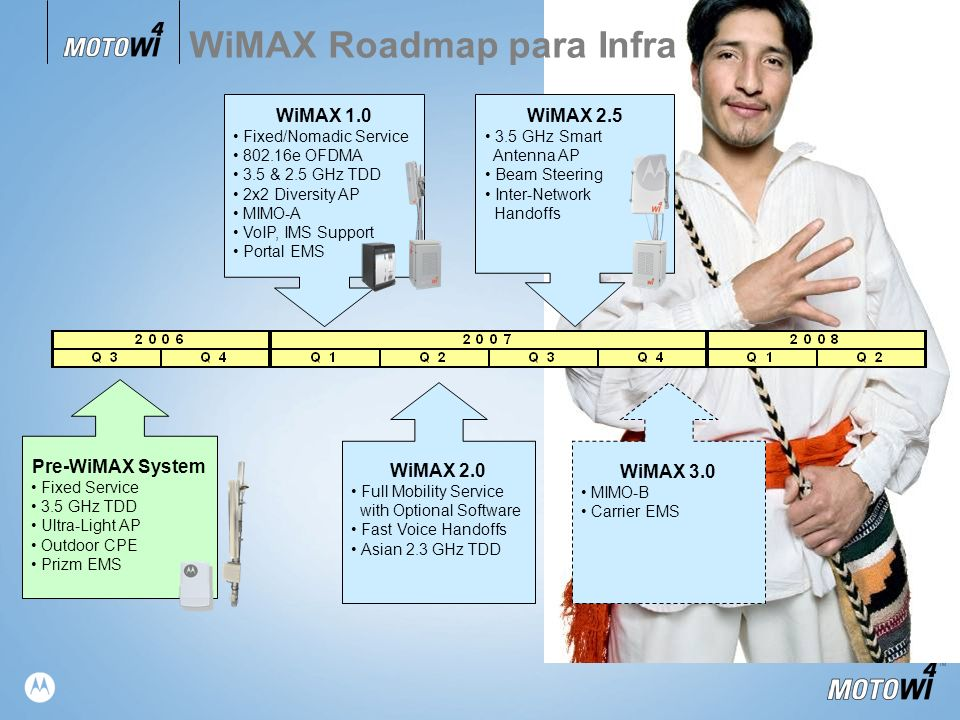 TM WiMAX Roadmap para Infra WiMAX 1.0 Fixed/Nomadic Service 802.16e OFDMA 3.5 & 2.5 GHz TDD 2x2 Diversity AP MIMO-A VoIP, IMS Support Portal EMS Pre-W