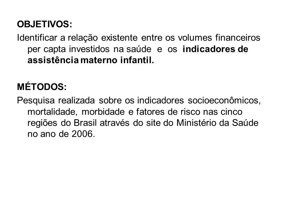 OBJETIVOS: Identificar a relação existente entre os volumes financeiros per capta investidos na saúde e os indicadores de assistência materno infantil.