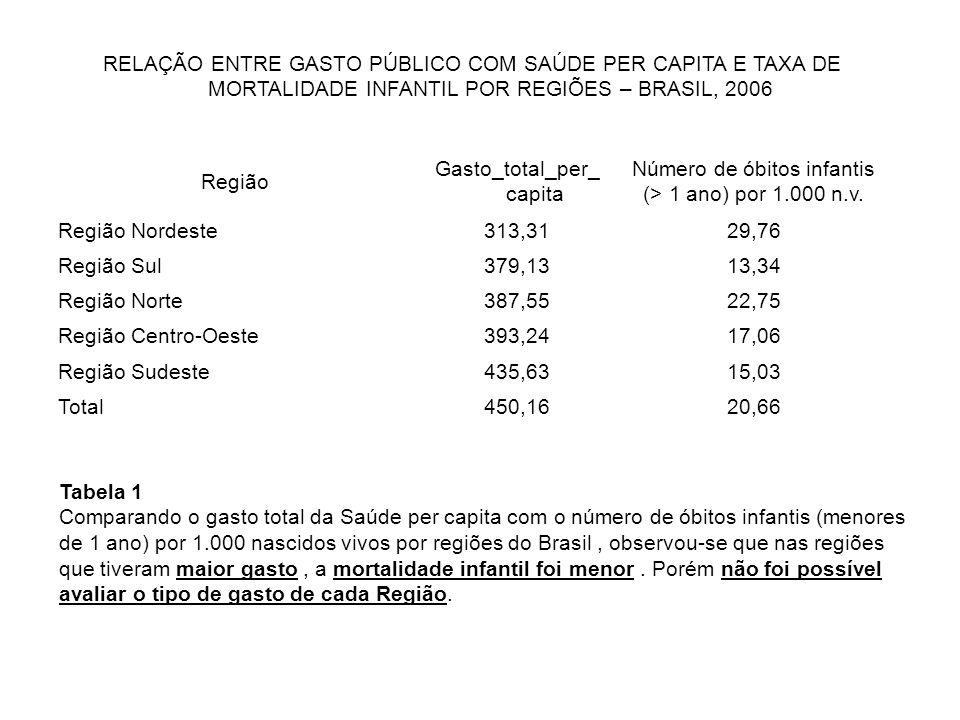 RELAÇÃO ENTRE GASTO PÚBLICO COM SAÚDE PER CAPITA E TAXA DE MORTALIDADE INFANTIL POR REGIÕES – BRASIL, 2006 Região Gasto_total_per_ capita Número de ób