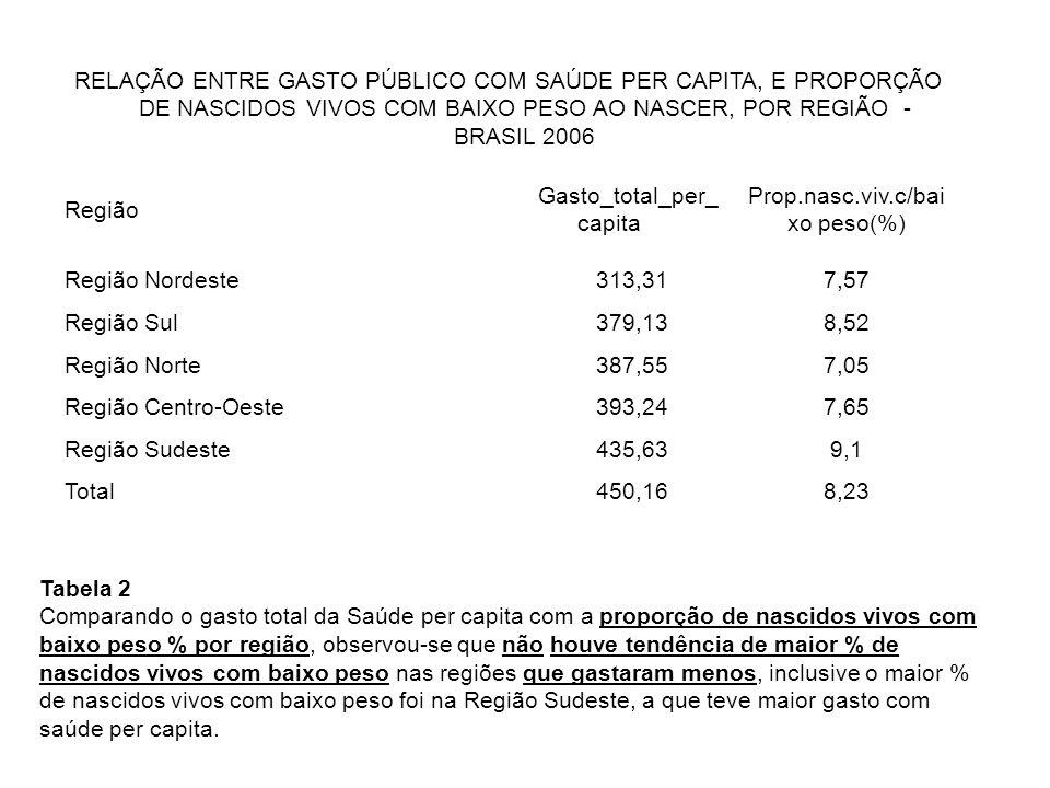 RELAÇÃO ENTRE GASTO PÚBLICO COM SAÚDE PER CAPITA, E PROPORÇÃO DE NASCIDOS VIVOS COM BAIXO PESO AO NASCER, POR REGIÃO - BRASIL 2006 Região Gasto_total_per_ capita Prop.nasc.viv.c/bai xo peso(%) Região Nordeste313,317,57 Região Sul379,138,52 Região Norte387,557,05 Região Centro-Oeste393,247,65 Região Sudeste435,639,1 Total450,168,23 Tabela 2 Comparando o gasto total da Saúde per capita com a proporção de nascidos vivos com baixo peso % por região, observou-se que não houve tendência de maior % de nascidos vivos com baixo peso nas regiões que gastaram menos, inclusive o maior % de nascidos vivos com baixo peso foi na Região Sudeste, a que teve maior gasto com saúde per capita.