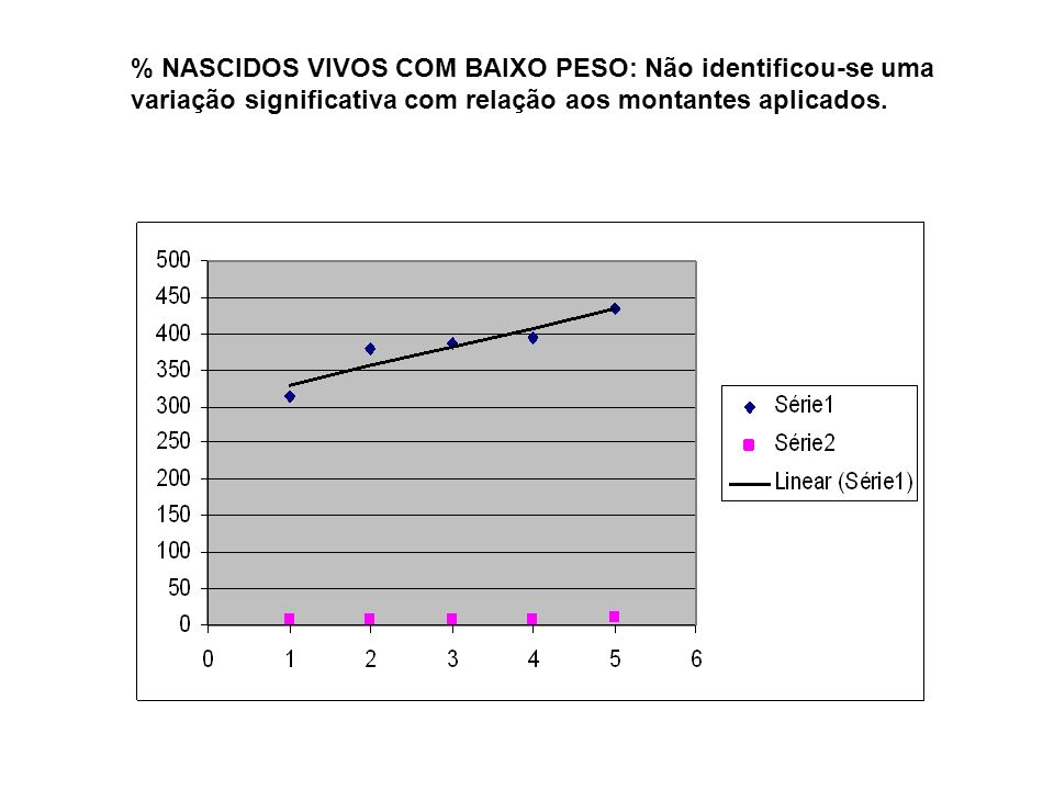 % NASCIDOS VIVOS COM BAIXO PESO: Não identificou-se uma variação significativa com relação aos montantes aplicados.