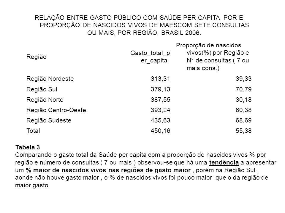 RELAÇÃO ENTRE GASTO PÚBLICO COM SAÚDE PER CAPITA POR E PROPORÇÃO DE NASCIDOS VIVOS DE MAESCOM SETE CONSULTAS OU MAIS, POR REGIÃO, BRASIL 2006.