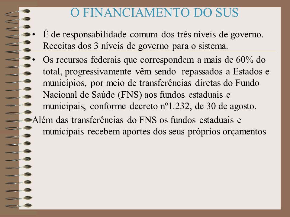 Gerenciamento do Processo de Descentralização NOB/SUS 01/93 Comissões Intergestoras: criadas como foros de negociação e deliberação. -No âmbito Nacion