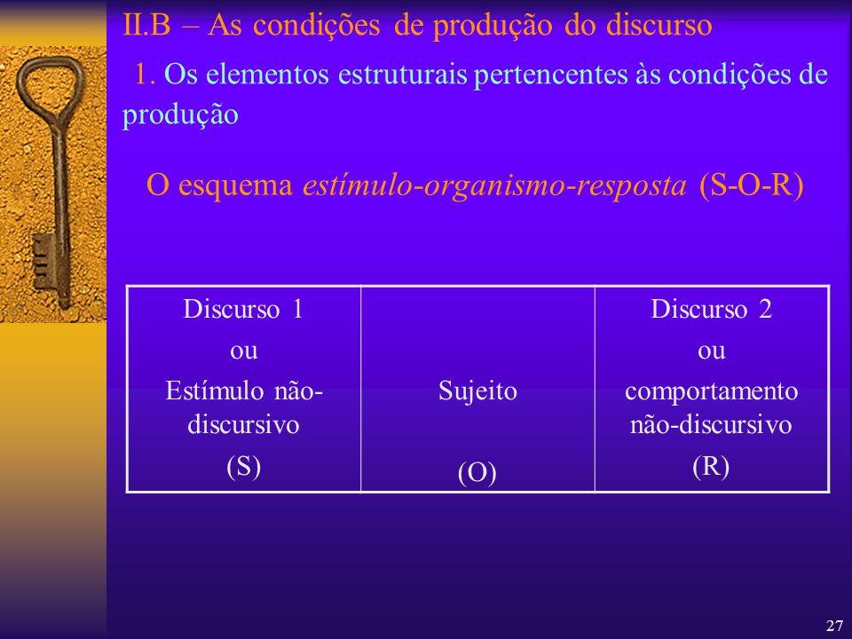 27 II.B – As condições de produção do discurso 1. Os elementos estruturais pertencentes às condições de produção O esquema estímulo-organismo-resposta