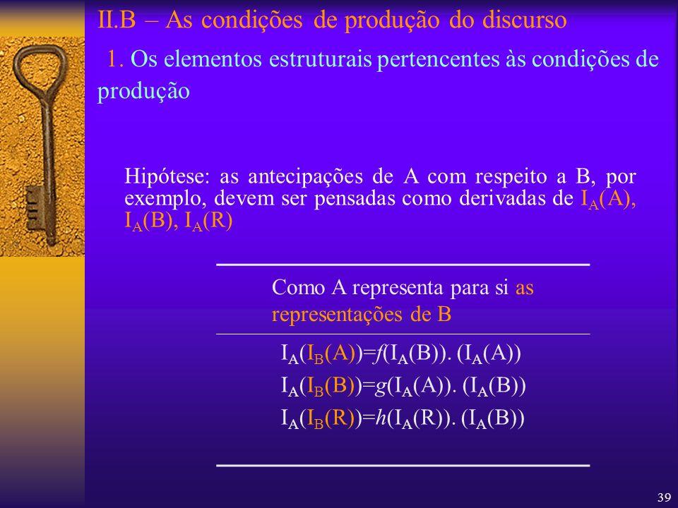 39 II.B – As condições de produção do discurso 1. Os elementos estruturais pertencentes às condições de produção Hipótese: as antecipações de A com re