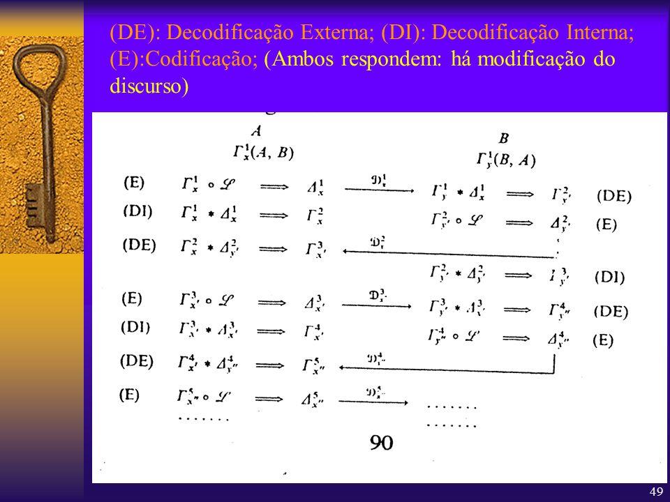 49 (DE): Decodificação Externa; (DI): Decodificação Interna; (E):Codificação; (Ambos respondem: há modificação do discurso)