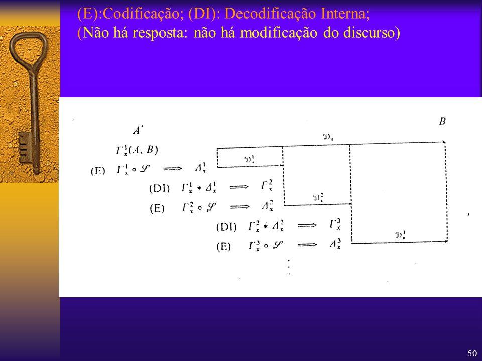50 (E):Codificação; (DI): Decodificação Interna; (Não há resposta: não há modificação do discurso)