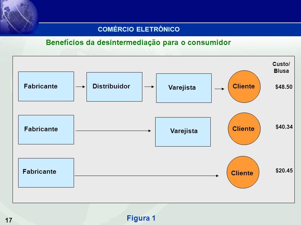 17 Benefícios da desintermediação para o consumidor Figura 1 Fabricante DistribuidorVarejista Cliente Custo/ Blusa $48.50 $40.34 $20.45 COMÉRCIO ELETR