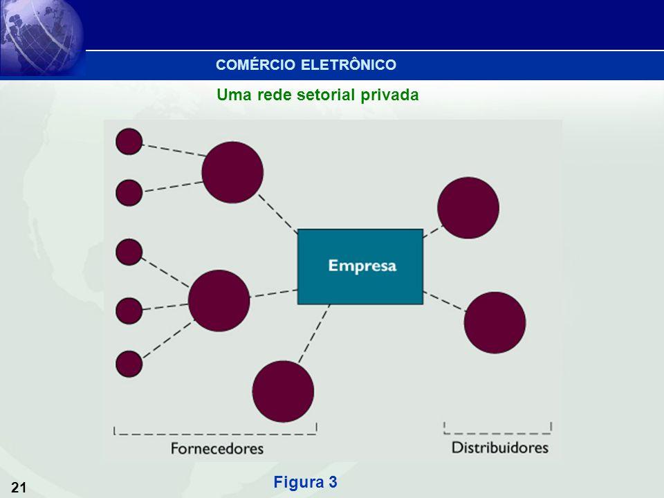 21 Uma rede setorial privada Figura 3 COMÉRCIO ELETRÔNICO