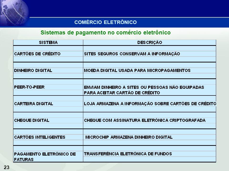 23 Sistemas de pagamento no comércio eletrônico COMÉRCIO ELETRÔNICO