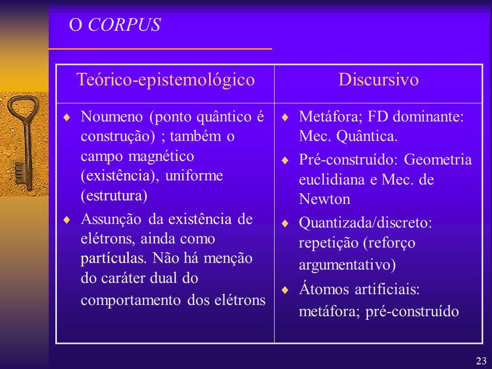 23 O CORPUS Teórico-epistemológicoDiscursivo Noumeno (ponto quântico é construção) ; também o campo magnético (existência), uniforme (estrutura) Assun