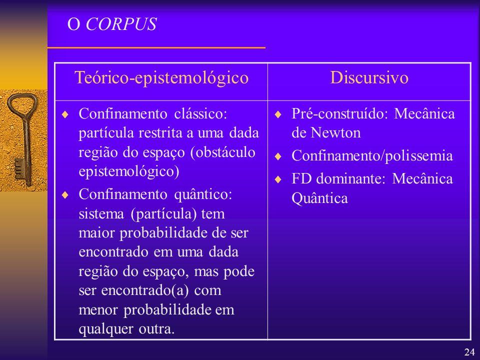 24 O CORPUS Teórico-epistemológicoDiscursivo Confinamento clássico: partícula restrita a uma dada região do espaço (obstáculo epistemológico) Confinam