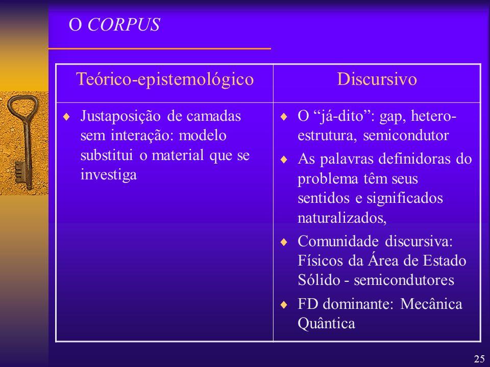 25 O CORPUS Teórico-epistemológicoDiscursivo Justaposição de camadas sem interação: modelo substitui o material que se investiga O já-dito: gap, heter