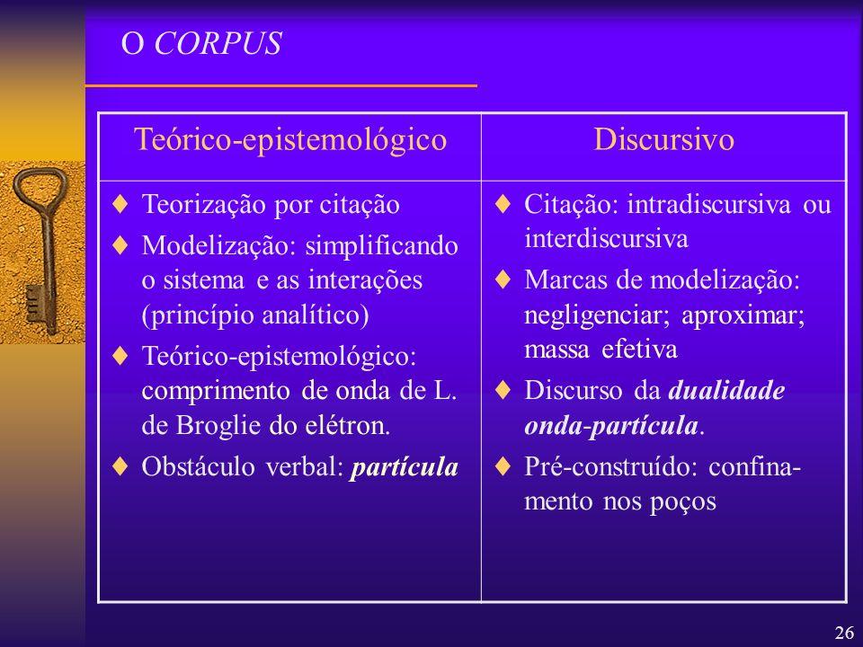 26 O CORPUS Teórico-epistemológicoDiscursivo Teorização por citação Modelização: simplificando o sistema e as interações (princípio analítico) Teórico