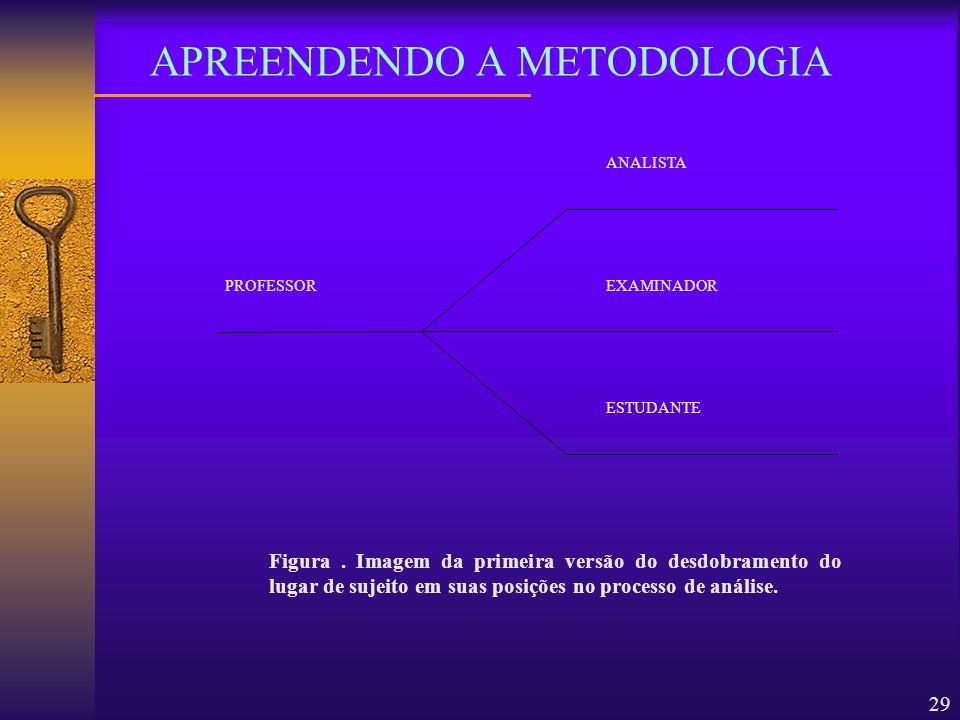 29 APREENDENDO A METODOLOGIA ESTUDANTE ANALISTA PROFESSOREXAMINADOR Figura. Imagem da primeira versão do desdobramento do lugar de sujeito em suas pos