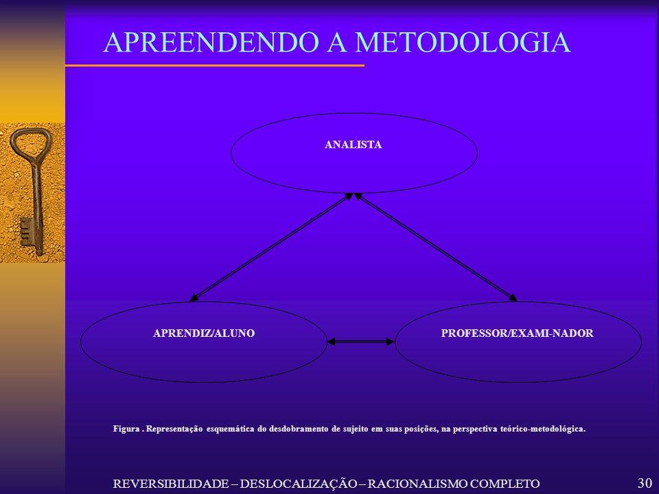 30 APREENDENDO A METODOLOGIA APRENDIZ/ALUNO ANALISTA PROFESSOR/EXAMI-NADOR Figura. Representação esquemática do desdobramento de sujeito em suas posiç