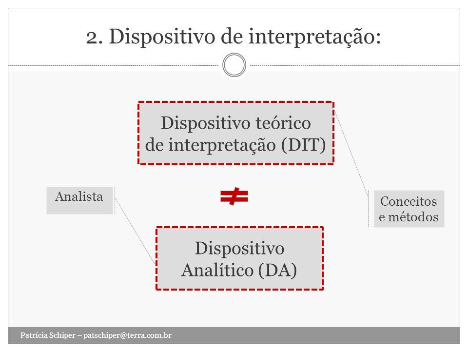 2. Dispositivo de interpretação: Patrícia Schiper – patschiper@terra.com.br Dispositivo teórico de interpretação (DIT) Dispositivo Analítico (DA) Anal