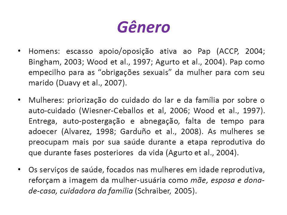 Gênero Homens: escasso apoio/oposição ativa ao Pap (ACCP, 2004; Bingham, 2003; Wood et al., 1997; Agurto et al., 2004). Pap como empecilho para as obr