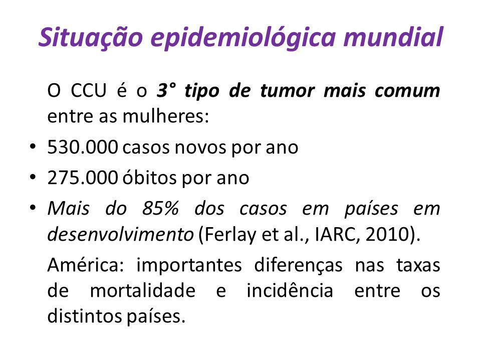 Situação epidemiológica mundial O CCU é o 3° tipo de tumor mais comum entre as mulheres: 530.000 casos novos por ano 275.000 óbitos por ano Mais do 85
