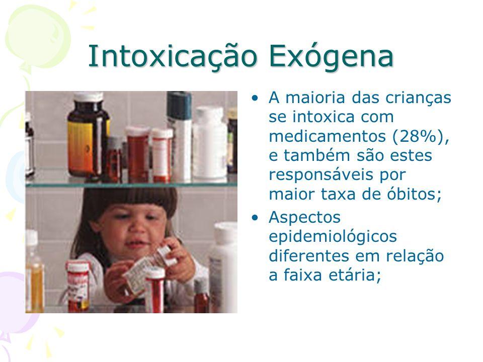 Intoxicação Exógena A maioria das crianças se intoxica com medicamentos (28%), e também são estes responsáveis por maior taxa de óbitos; Aspectos epid