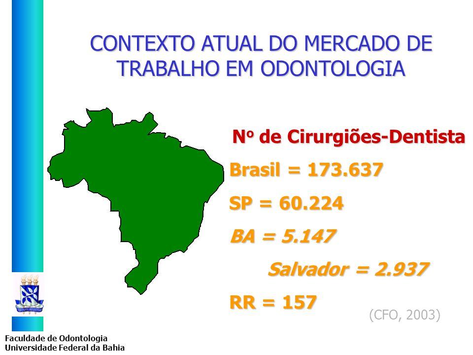 Faculdade de Odontologia Universidade Federal da Bahia CONTEXTO ATUAL DO MERCADO DE TRABALHO EM ODONTOLOGIA N o de Cirurgiões-Dentista Brasil = 173.63