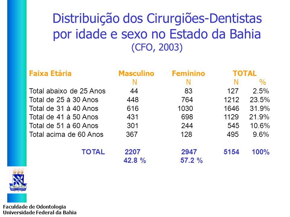 Faculdade de Odontologia Universidade Federal da Bahia Distribuição dos Cirurgiões-Dentistas por idade e sexo no Estado da Bahia (CFO, 2003) Faixa Etá