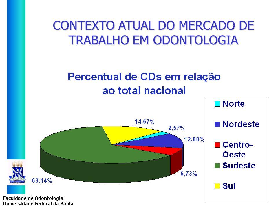 Faculdade de Odontologia Universidade Federal da Bahia CONTEXTO ATUAL DO MERCADO DE TRABALHO EM ODONTOLOGIA