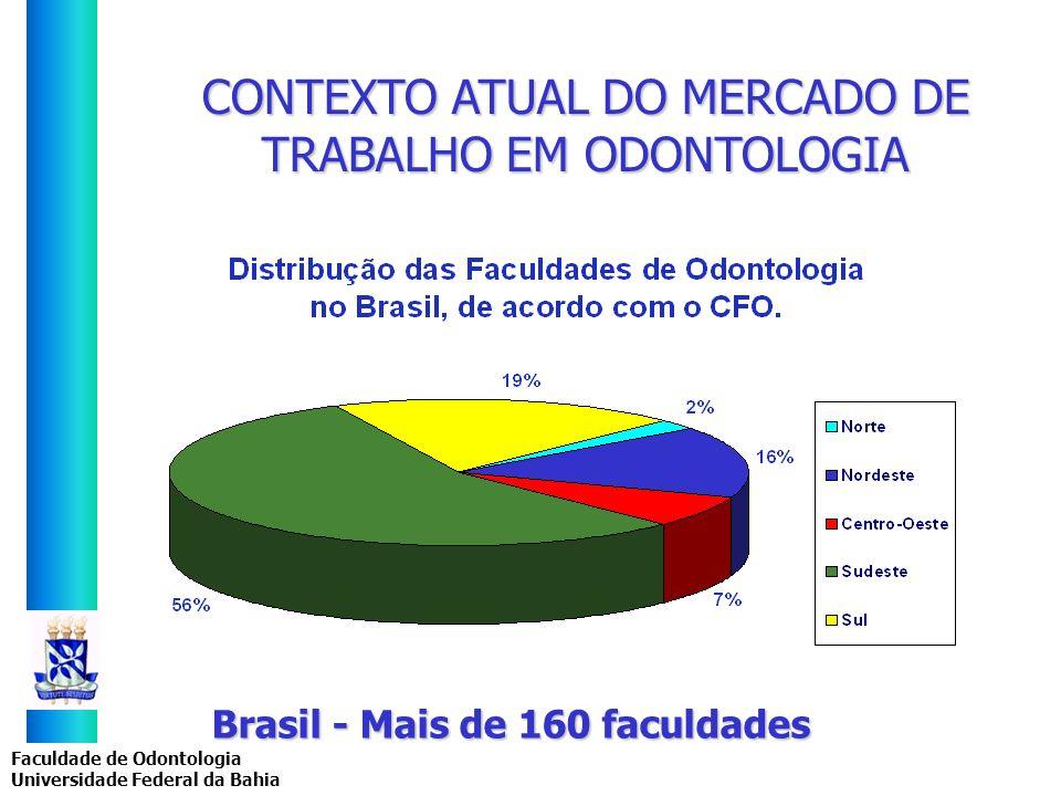 Faculdade de Odontologia Universidade Federal da Bahia Brasil - Mais de 160 faculdades CONTEXTO ATUAL DO MERCADO DE TRABALHO EM ODONTOLOGIA