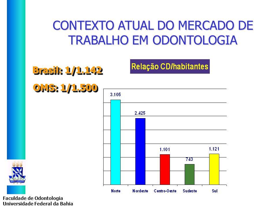 Faculdade de Odontologia Universidade Federal da Bahia Brasil: 1/1.142 CONTEXTO ATUAL DO MERCADO DE TRABALHO EM ODONTOLOGIA OMS: 1/1.500