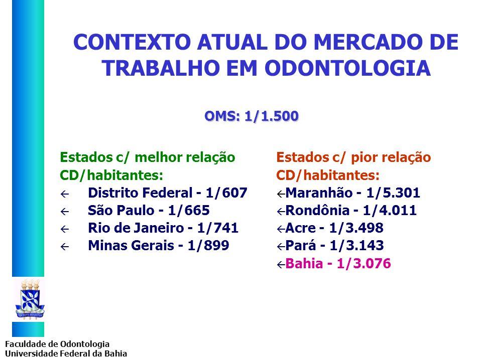 Faculdade de Odontologia Universidade Federal da Bahia CONTEXTO ATUAL DO MERCADO DE TRABALHO EM ODONTOLOGIA Estados c/ melhor relação CD/habitantes: ß