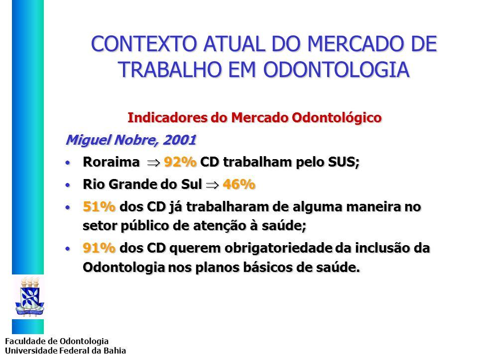 Faculdade de Odontologia Universidade Federal da Bahia CONTEXTO ATUAL DO MERCADO DE TRABALHO EM ODONTOLOGIA Indicadores do Mercado Odontológico Miguel