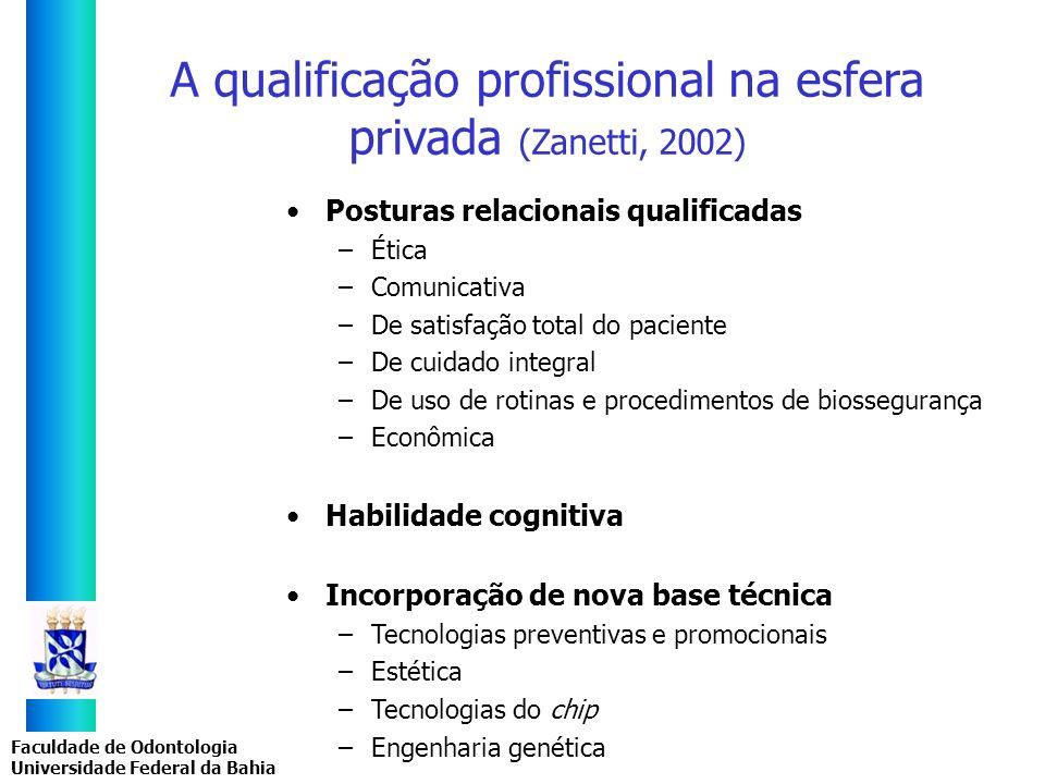 Faculdade de Odontologia Universidade Federal da Bahia A qualificação profissional na esfera privada (Zanetti, 2002) Posturas relacionais qualificadas
