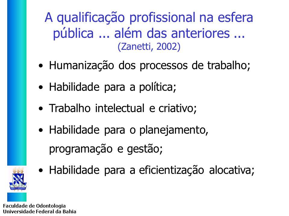 Faculdade de Odontologia Universidade Federal da Bahia A qualificação profissional na esfera pública... além das anteriores... (Zanetti, 2002) Humaniz