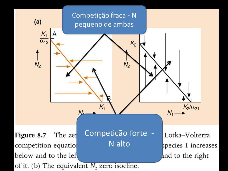 Competição fraca - N pequeno de ambas Competição forte - N alto