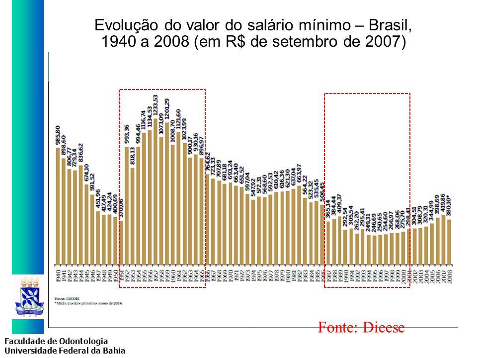 Faculdade de Odontologia Universidade Federal da Bahia Evolução do valor do salário mínimo – Brasil, 1940 a 2008 (em R$ de setembro de 2007) Fonte: Di
