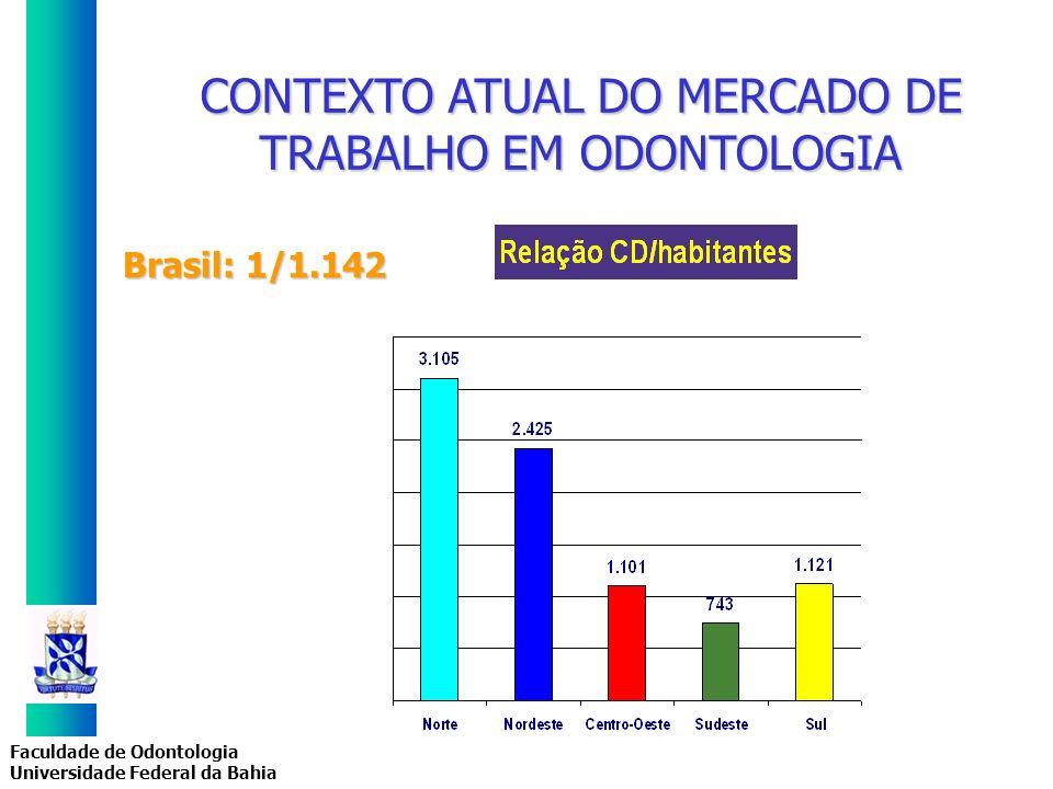 Faculdade de Odontologia Universidade Federal da Bahia Brasil: 1/1.142 CONTEXTO ATUAL DO MERCADO DE TRABALHO EM ODONTOLOGIA