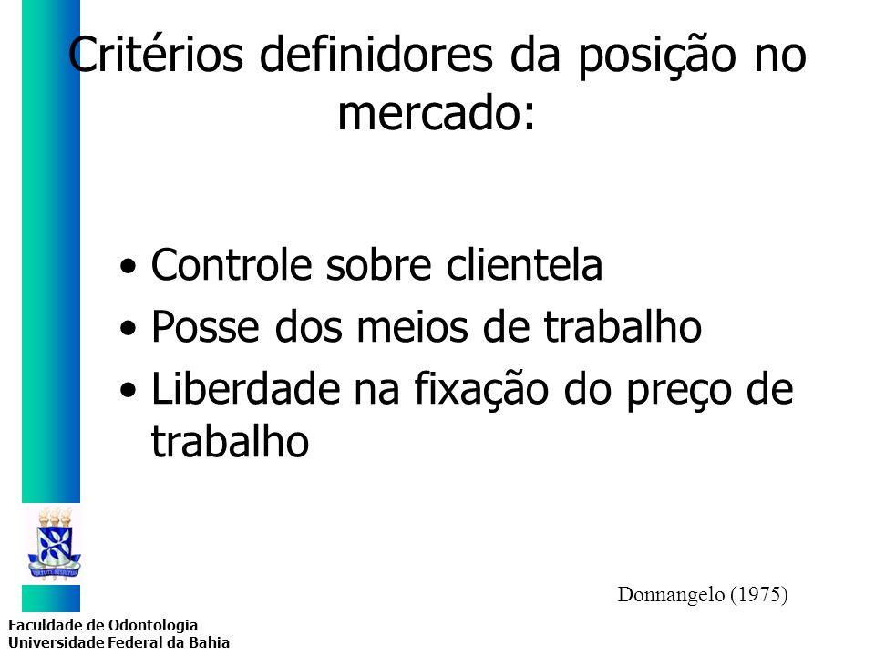 Faculdade de Odontologia Universidade Federal da Bahia Critérios definidores da posição no mercado: Controle sobre clientela Posse dos meios de trabal