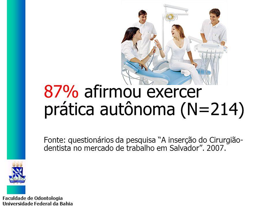 Faculdade de Odontologia Universidade Federal da Bahia 87% afirmou exercer prática autônoma (N=214) Fonte: questionários da pesquisa A inserção do Cir