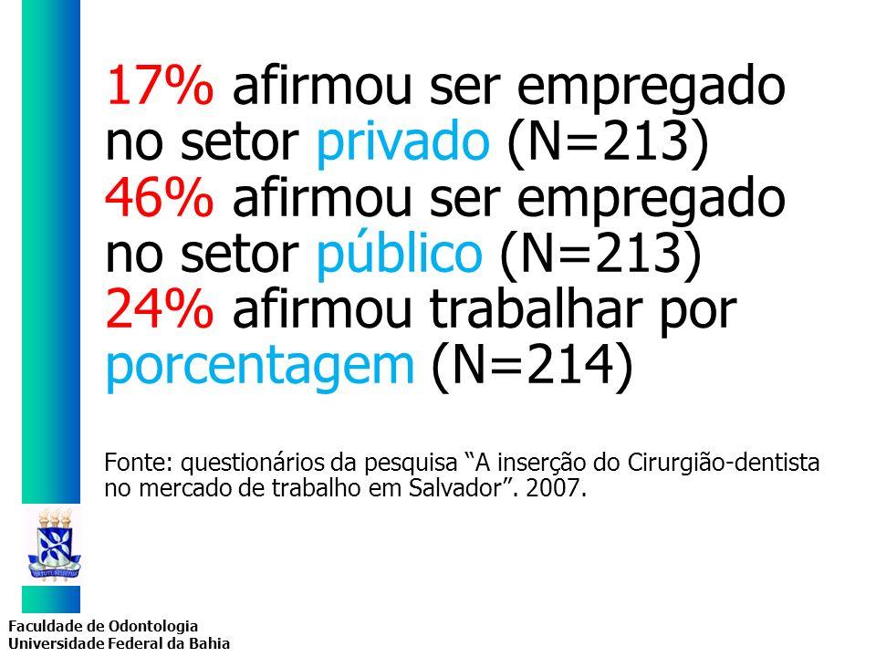 Faculdade de Odontologia Universidade Federal da Bahia 17% afirmou ser empregado no setor privado (N=213) 46% afirmou ser empregado no setor público (