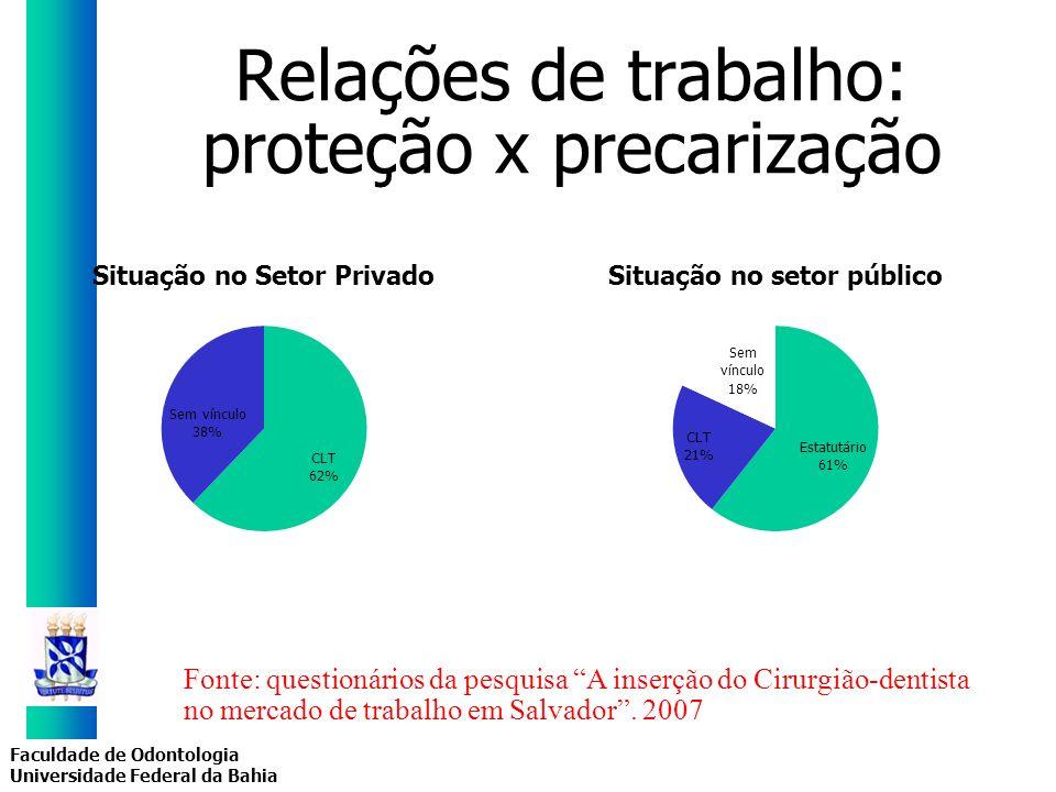 Faculdade de Odontologia Universidade Federal da Bahia Relações de trabalho: proteção x precarização Fonte: questionários da pesquisa A inserção do Ci