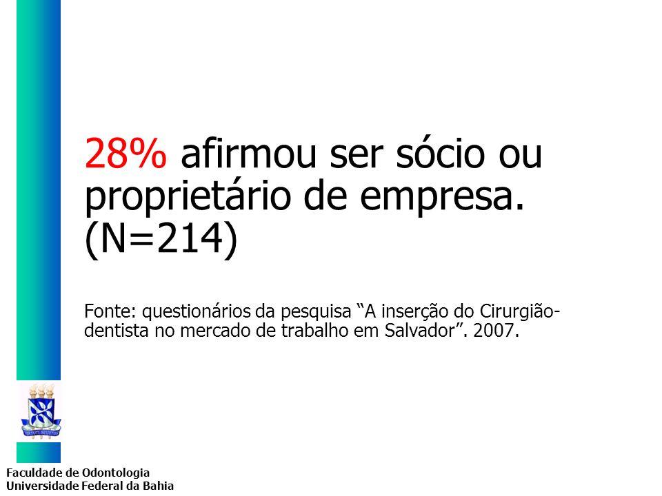 Faculdade de Odontologia Universidade Federal da Bahia 28% afirmou ser sócio ou proprietário de empresa. (N=214) Fonte: questionários da pesquisa A in