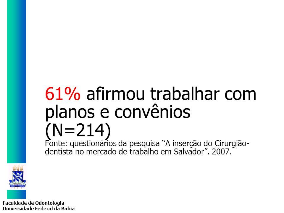 Faculdade de Odontologia Universidade Federal da Bahia 61% afirmou trabalhar com planos e convênios (N=214) Fonte: questionários da pesquisa A inserçã