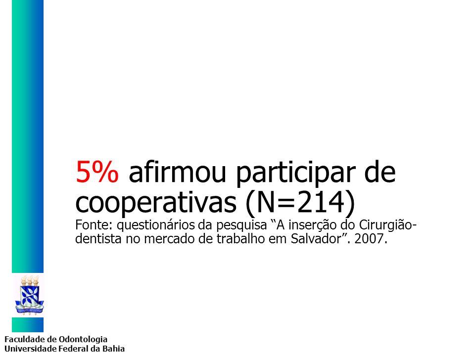 Faculdade de Odontologia Universidade Federal da Bahia 5% afirmou participar de cooperativas (N=214) Fonte: questionários da pesquisa A inserção do Ci
